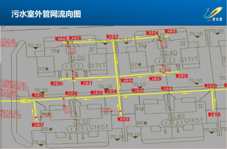 室外管网施工流程及注意事项讲义(碧桂园,80页)_2