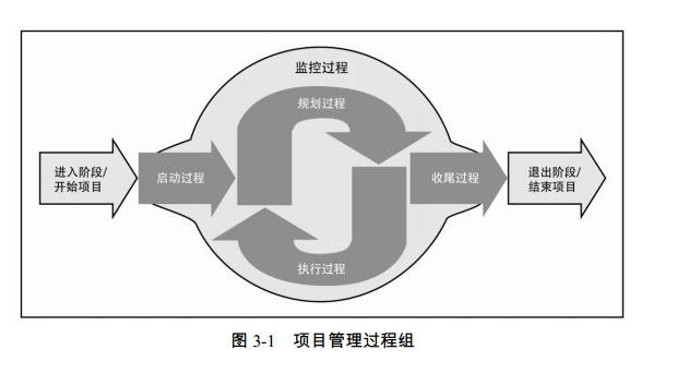 【全国】建设项目技术管理(共52页)_5