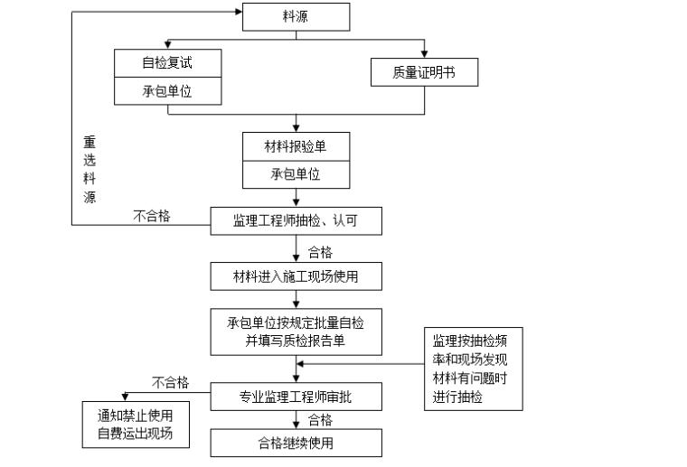 【装饰装修】标准监理实施细则范文(共50页)_5
