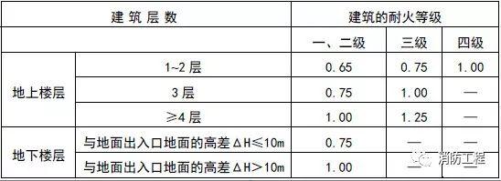 痛心!广东一KTV发生火灾致18死5伤!另附常用消防规范!_4