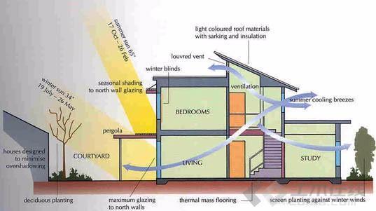 解讀《綠色建筑評價標準》七大指標