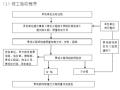 景观施工管理制度(附流程图)
