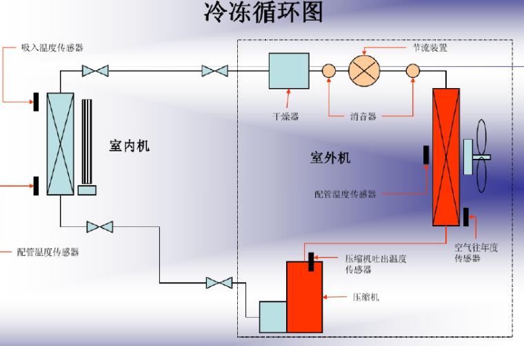 变频空调原理及新冷媒技术(54页)_6