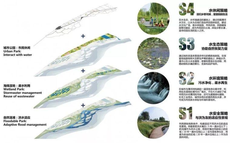 案例 渭柳湿地公园_3