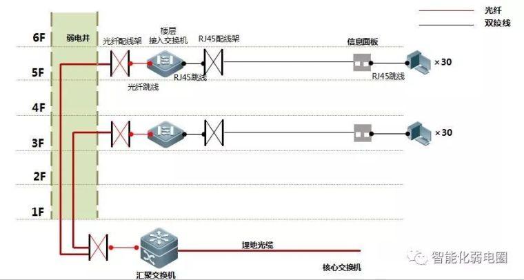 拒做弱电小白—最全智能化弱电系统拓扑图_2
