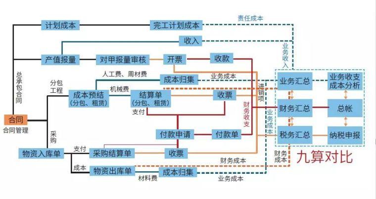 项目管理信息化的四大融合路径