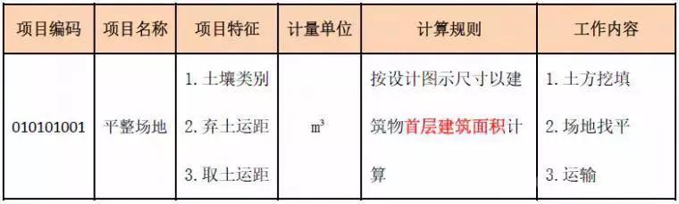 土石方工程造价中的细节解析_2
