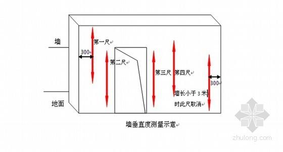 建筑工程实测实量操作指引(附表齐全)