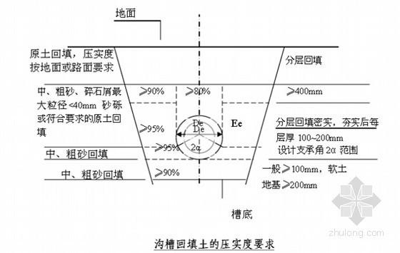 [山东]室外管线综合施工方案