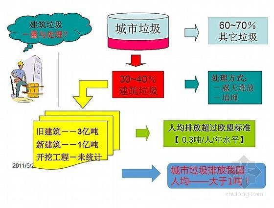 房建工程建筑材料垃圾再生资源研究汇报