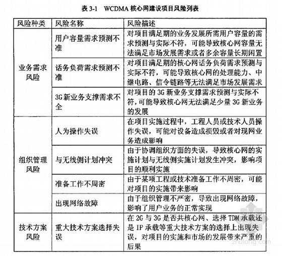[硕士]WCDMA核心网建设项目的风险管理研究[2010]