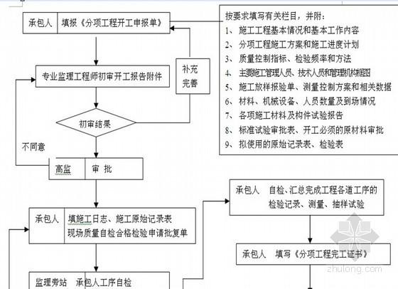高速公路全过程监理施工流程图(66个施工流程)