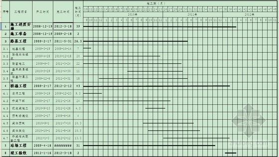 双线铁路工程施工组织设计(投标)