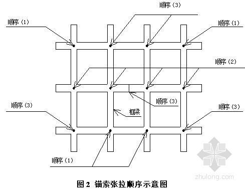 [广东]某高速公路高边坡支护施工方案(植被 锚杆)