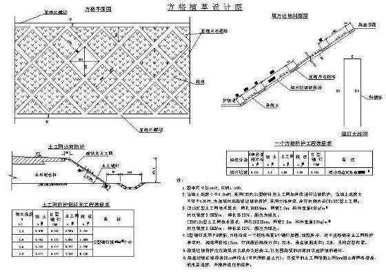 路基、路面、防护设计的一般通用图
