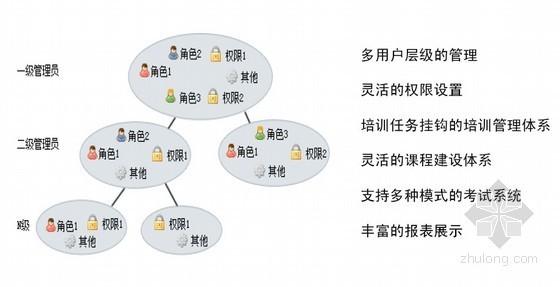 """工程企业""""培训管理系统""""解决方案"""