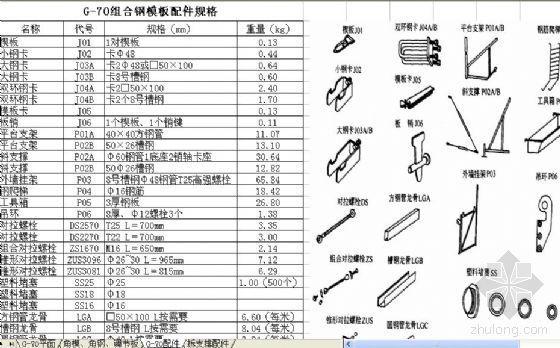 钢模板重量换算表[G-70平面模板块规格、角模、连接角钢、调节板规格、G-70组合钢模板配件规格、柱