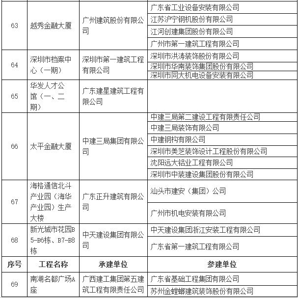 2016~2017年度第一批中国建设工程鲁班奖入选名单公示-建筑工程鲁班奖名单13.png
