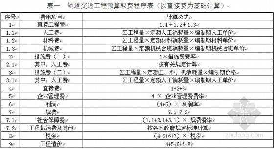 城市轨道交通建筑安装工程费用标准编制规则(2012)