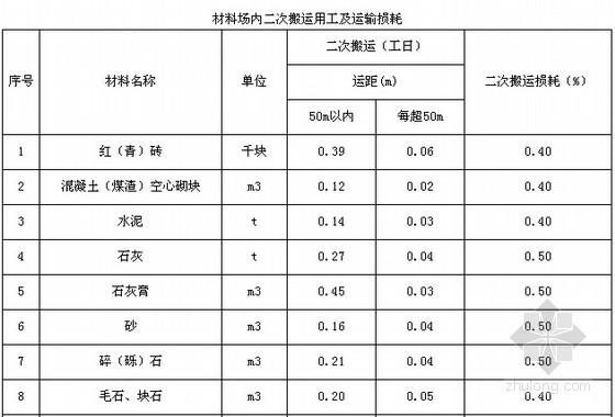 [四川]2015版建设工程量清单计价定额说明(9个专业及附录)