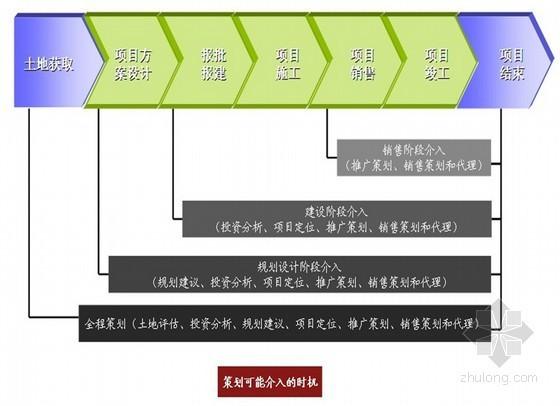 [知名地产]房地产项目策划知识与策划流程(ppt 共92页)