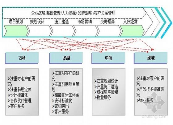 知名地产运营研究报告(发展战略、核心能力、运营管理体系、人才理念与管理)