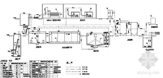 某厂区污水处理工艺流程图