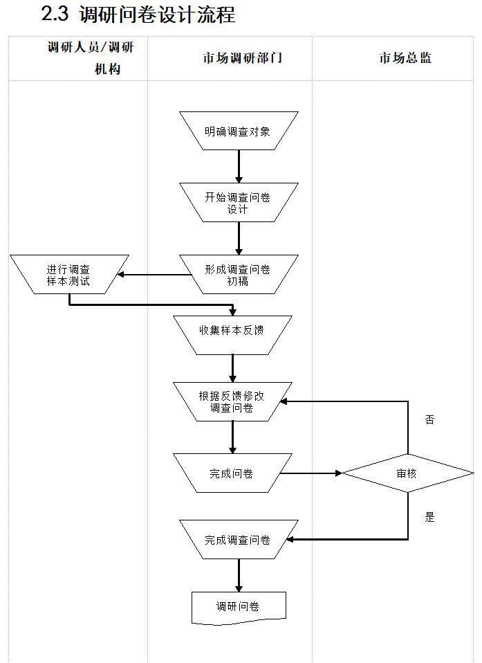 调研问卷设计流程