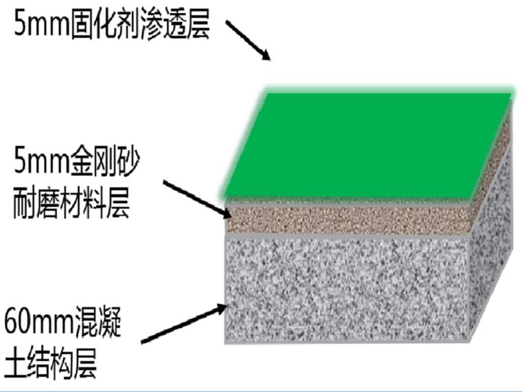 [深圳]停车场整体地坪施工工艺PPT(52页)