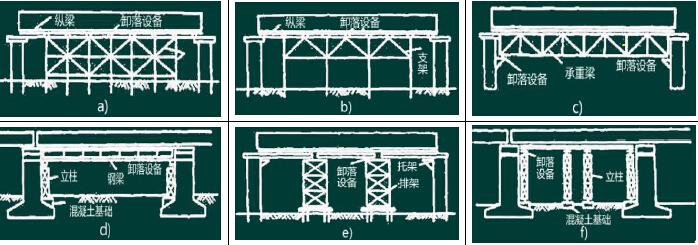 桥梁模板、支架和拱架的制作与安装