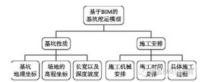 BIM新闻丨基于BIM的基坑挖运施工过程仿真模拟