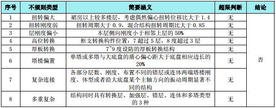 深圳光明高新园区超限高层建筑抗震设防专项审查报告(PDF,78页)_6
