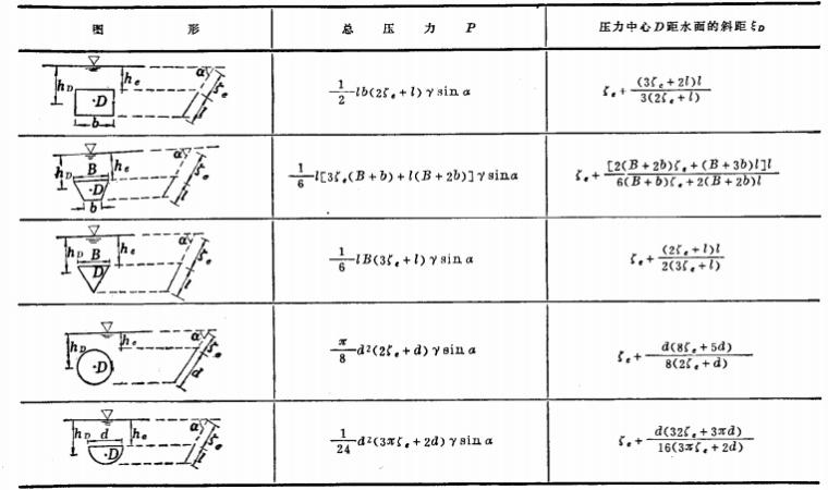 水力计算手册pdf格式(水利水电设计必备工具书)_1