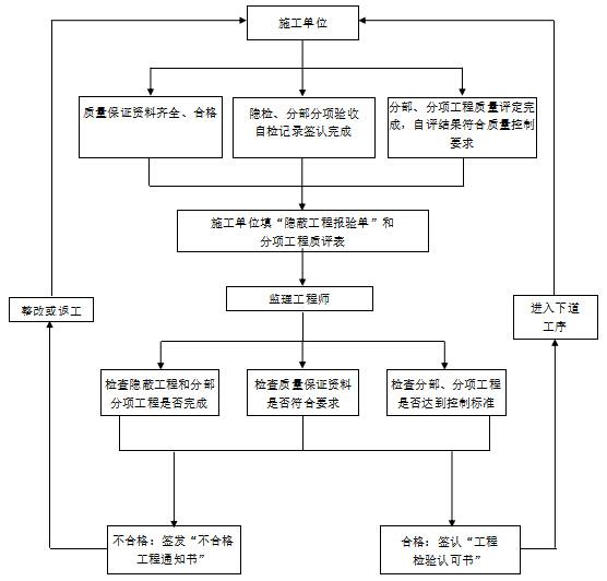 [江苏]科技园研发楼工程监理大纲(234页)