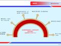 A5标质量·安全·文明标准化工地展示