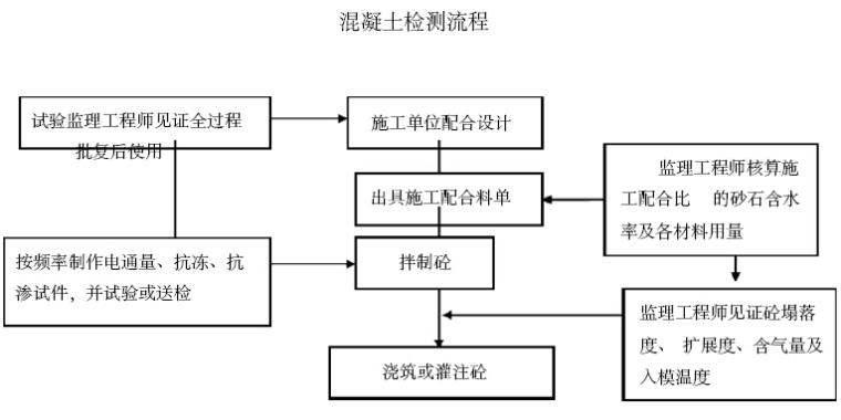 [郑州]铁路工程监理标准化管理体系(234页)_2