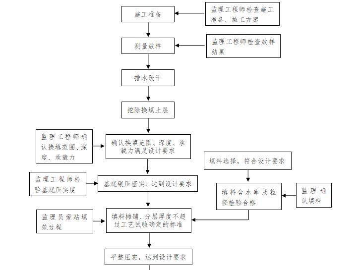 【铁路路基】首件评估监理实施细则(共44页)_10