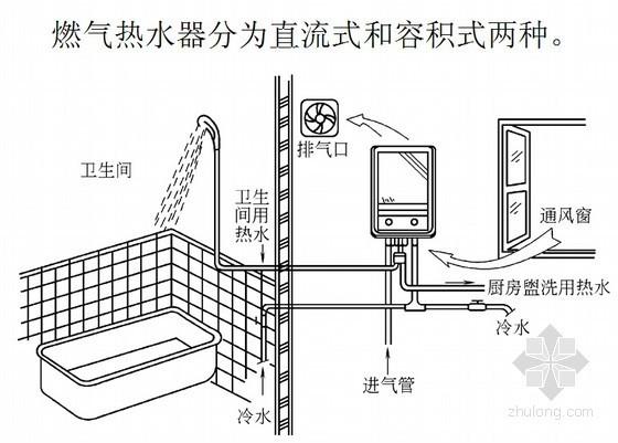 建筑设备安装工艺与识图(300余页 高清图文)