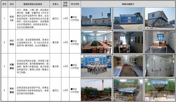 [陕西]高端城市综合体项目部标杆工程创建实施案例分析