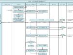 工程项目成本管理流程