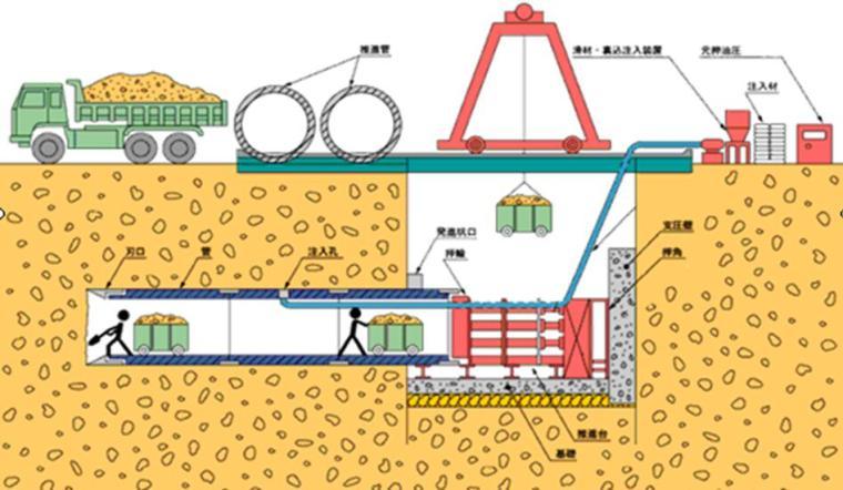 [四川]立交工程污水管道顶管施工安全专项方案(57页)