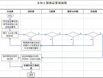 分包工程签证管理流程