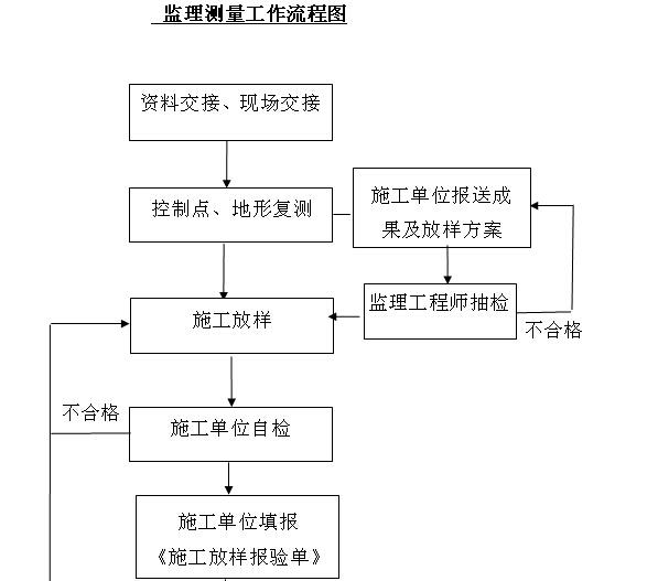 小型堤防工程施工监理实施细则(155页,图表丰富)_5