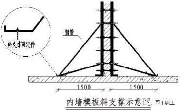 施工技术|主体结构施工时,这些做法稍微改变一下,施工质量就能_16