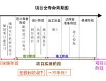 建筑工程施工管理精讲讲义(163页,试题)