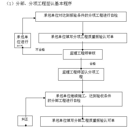 房建工程施工监理大纲(115页,范本)