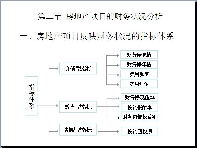 房地产开发项目可行性研究(153页,图文并茂)-房地产项目反映财务状况的指标体系