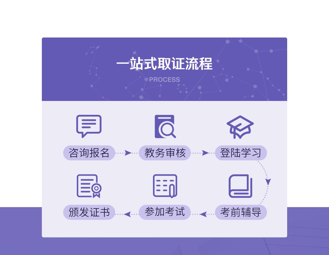 证书考试流程