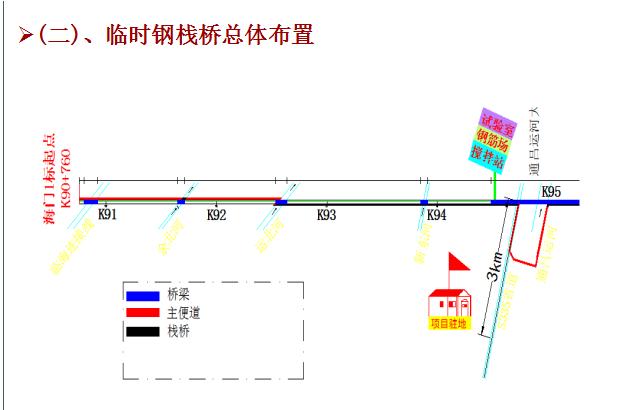 栈桥技术交底(59页)