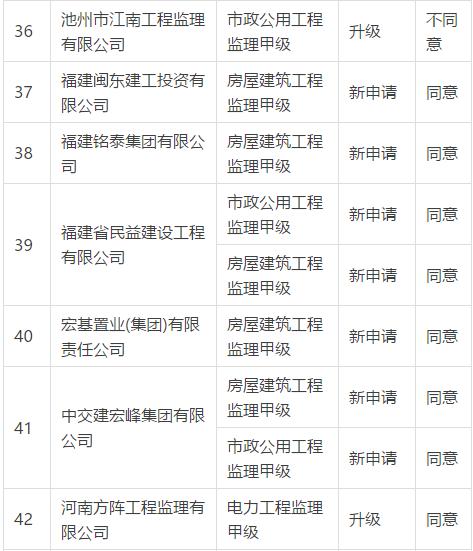 住建部:企业资质升级358项不同意(2018年2月11日)_72